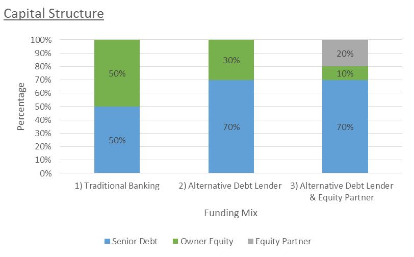 Corporate Finance - Narrowing The Funding Gap - MC2